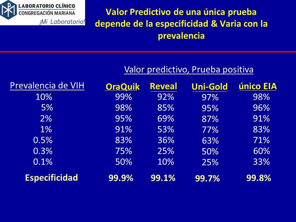 Valor Predictivo de una única prueba depende de la especificidad & Varia con la prevalencia Especificidad Prevalencia de VIH Valor predictivo, Prueba positiva 10% 99% 98% 92% 5% 98% 96% 85% 2% 95% 91% 69% 1% 91% 83% 53% 0.5% 83% 71%36% 0.3% 75%60% 25% 0.1% 50% 33% 10% OraQuik único EIA Reveal 99.9%99.8%99.1% 97% 95% 87% 77% 63% 50% 25% Uni-Gold 99.7%