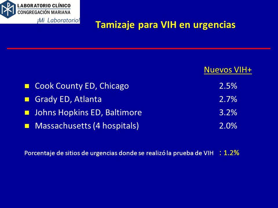 Tamizaje para VIH en urgencias Cook County ED, Chicago2.5% Grady ED, Atlanta2.7% Johns Hopkins ED, Baltimore3.2% Massachusetts (4 hospitals)2.0% Porcentaje de sitios de urgencias donde se realizó la prueba de VIH : 1.2% Nuevos VIH+