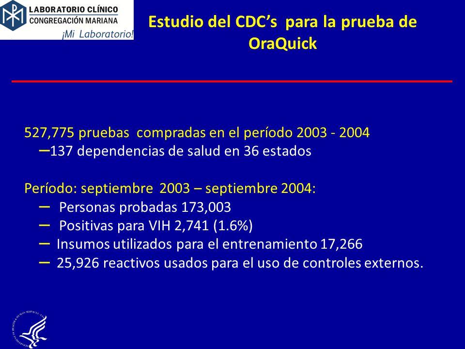 Estudio del CDCs para la prueba de OraQuick 527,775 pruebas compradas en el período 2003 - 2004 – 137 dependencias de salud en 36 estados Período: septiembre 2003 – septiembre 2004: – Personas probadas 173,003 – Positivas para VIH 2,741 (1.6%) – Insumos utilizados para el entrenamiento 17,266 – 25,926 reactivos usados para el uso de controles externos.