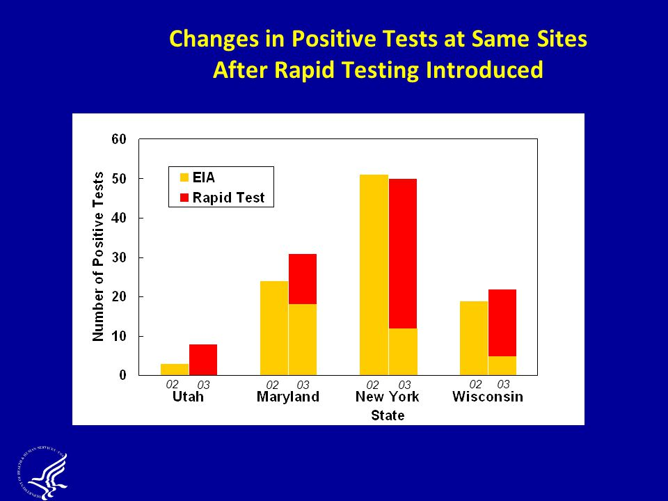 Changes in Positive Tests at Same Sites After Rapid Testing Introduced 02 0302030203 0203