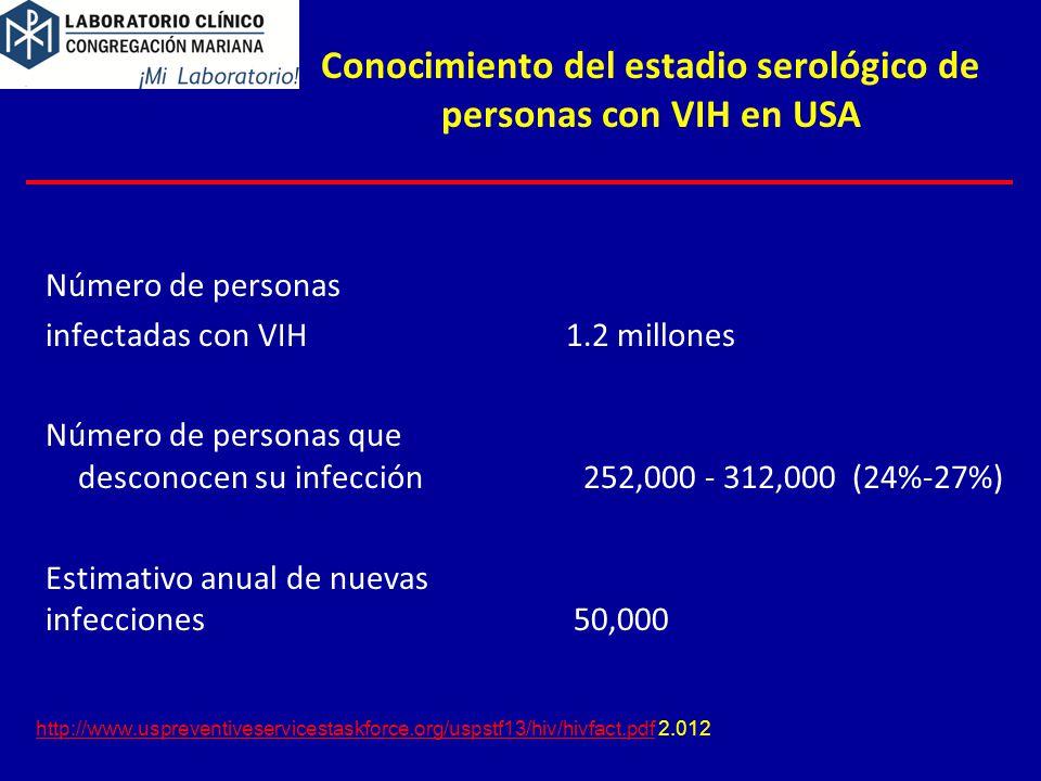 Conocimiento del estadio serológico de personas con VIH en USA http://www.uspreventiveservicestaskforce.org/uspstf13/hiv/hivfact.pdfhttp://www.uspreventiveservicestaskforce.org/uspstf13/hiv/hivfact.pdf 2.012 Número de personas infectadas con VIH 1.2 millones Número de personas que desconocen su infección 252,000 - 312,000 (24%-27%) Estimativo anual de nuevas infecciones 50,000
