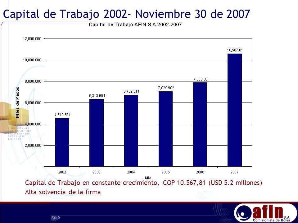 Capital de Trabajo 2002- Noviembre 30 de 2007 Capital de Trabajo en constante crecimiento, COP 10.567,81 (USD 5.2 millones) Alta solvencia de la firma