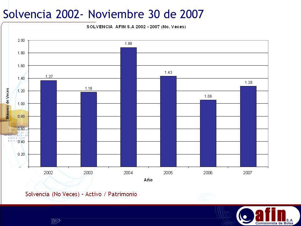 Solvencia 2002- Noviembre 30 de 2007 Solvencia (No Veces) – Activo / Patrimonio