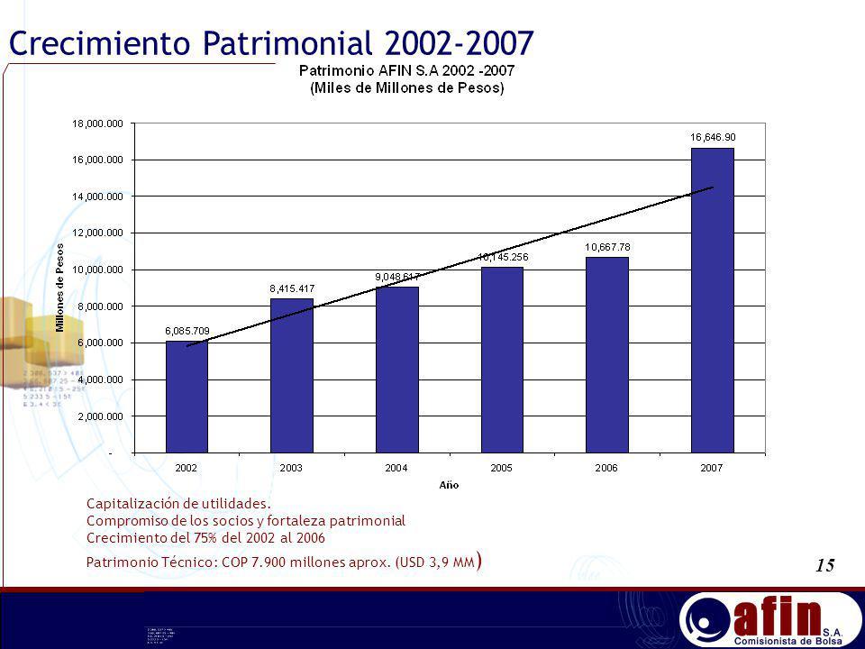 Capitalización de utilidades. Compromiso de los socios y fortaleza patrimonial Crecimiento del 75% del 2002 al 2006 Patrimonio Técnico: COP 7.900 mill