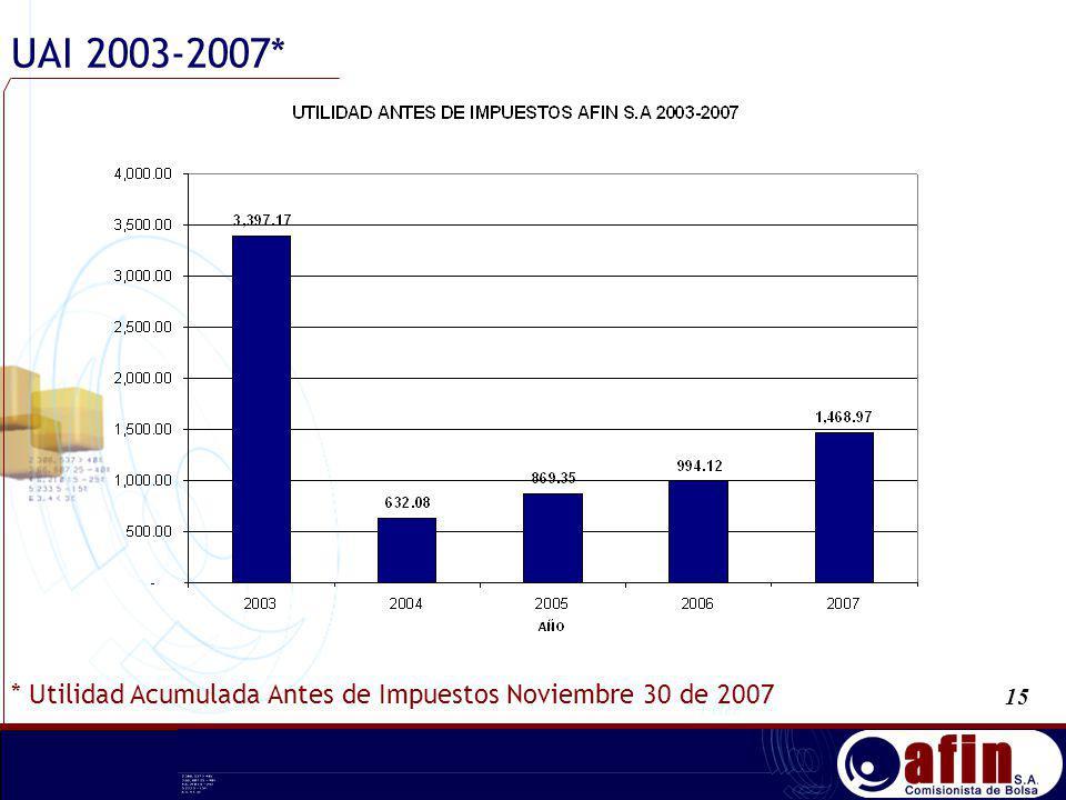 UAI 2003-2007* 15 * Utilidad Acumulada Antes de Impuestos Noviembre 30 de 2007
