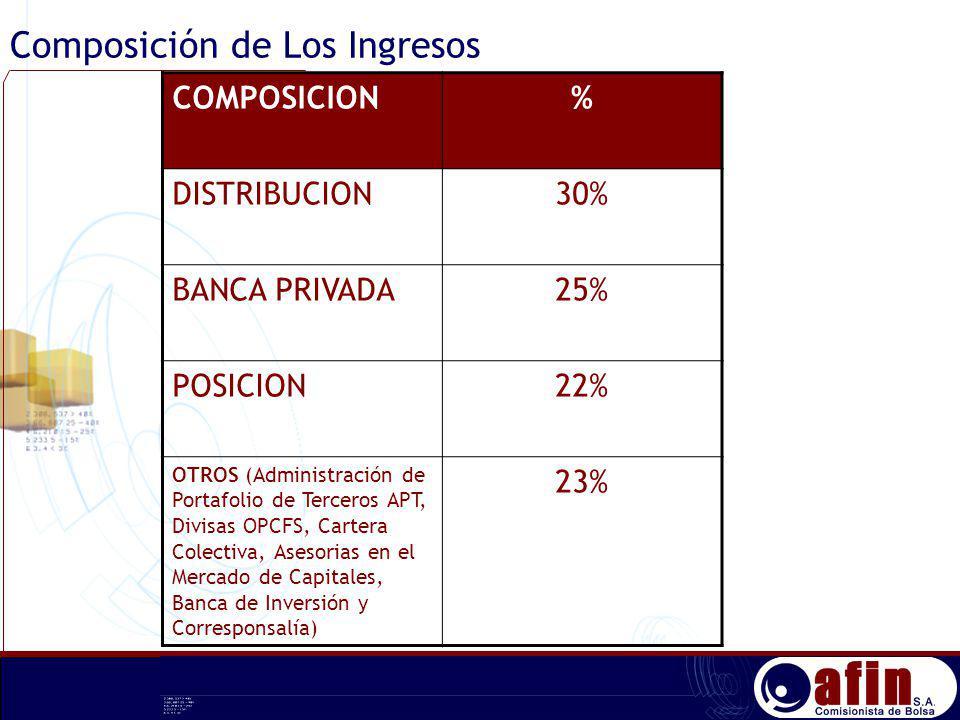 Composición de Los Ingresos COMPOSICION% DISTRIBUCION30% BANCA PRIVADA25% POSICION22% OTROS (Administración de Portafolio de Terceros APT, Divisas OPC