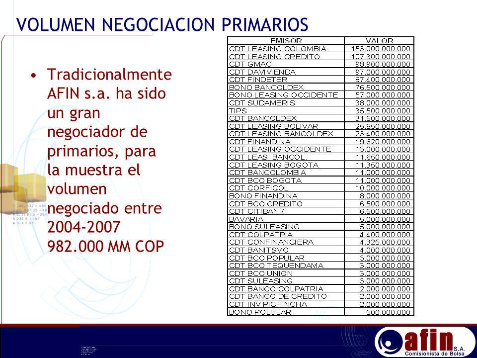 Tradicionalmente AFIN s.a. ha sido un gran negociador de primarios, para la muestra el volumen negociado entre 2004-2007 982.000 MM COP VOLUMEN NEGOCI