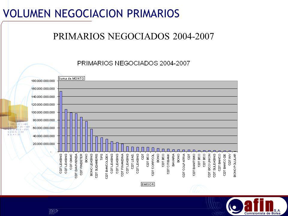PRIMARIOS NEGOCIADOS 2004-2007