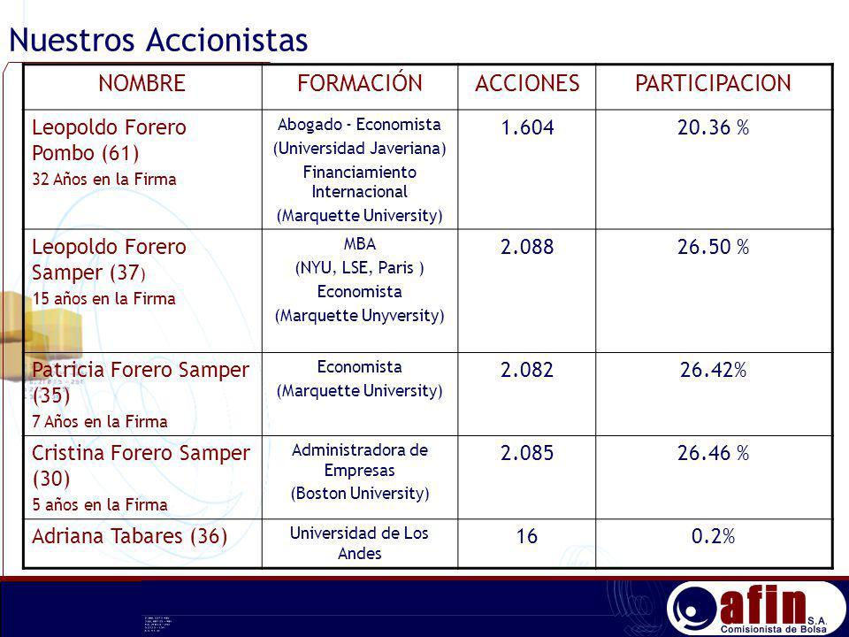 Nuestros Accionistas NOMBREFORMACIÓNACCIONESPARTICIPACION Leopoldo Forero Pombo (61) 32 Años en la Firma Abogado - Economista (Universidad Javeriana)