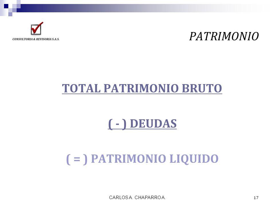 CARLOS A. CHAPARRO A. 17 PATRIMONIO TOTAL PATRIMONIO BRUTO ( - ) DEUDAS ( = ) PATRIMONIO LIQUIDO