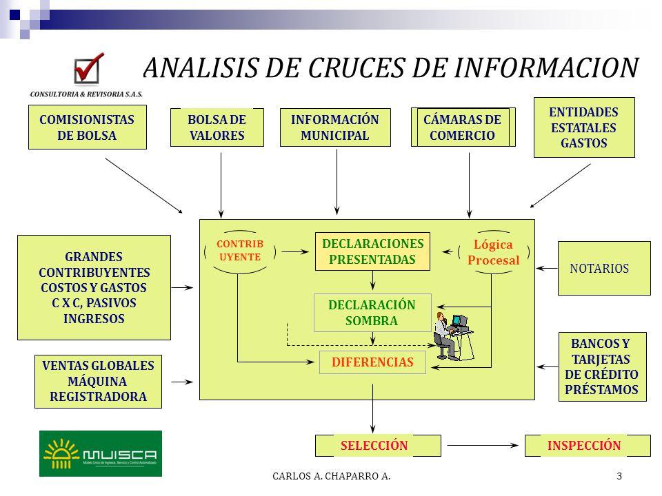 3 ANALISIS DE CRUCES DE INFORMACION DECLARACIÓN SOMBRA DECLARACIONES PRESENTADAS DIFERENCIAS SELECCIÓN INSPECCIÓN CONTRIB UYENTE GRANDES CONTRIBUYENTE