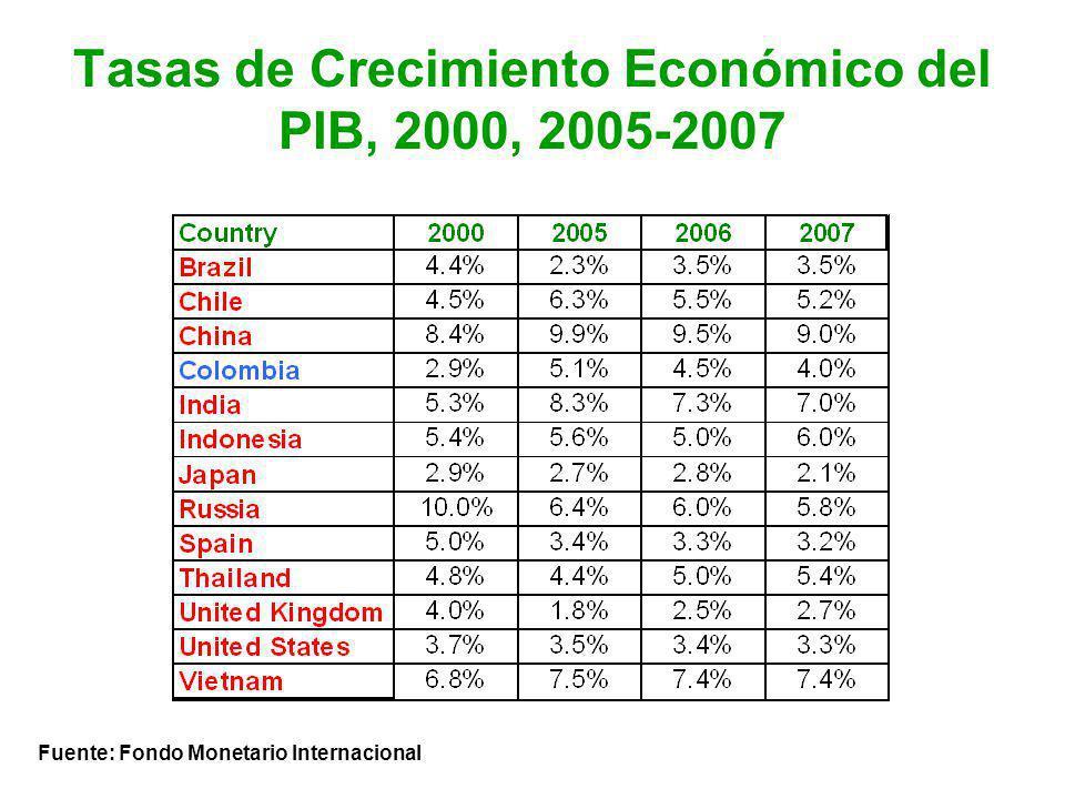 Tasas de Crecimiento Económico del PIB, 2000, 2005-2007 Fuente: Fondo Monetario Internacional