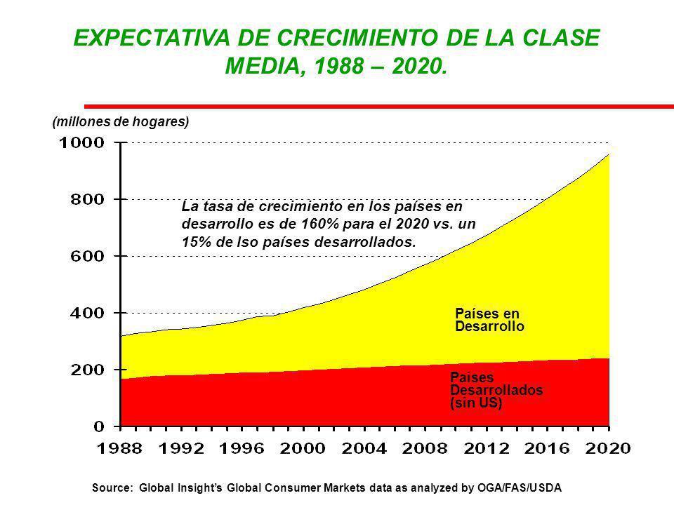(millones de hogares) Países en Desarrollo Paises Desarrollados (sin US) La tasa de crecimiento en los países en desarrollo es de 160% para el 2020 vs