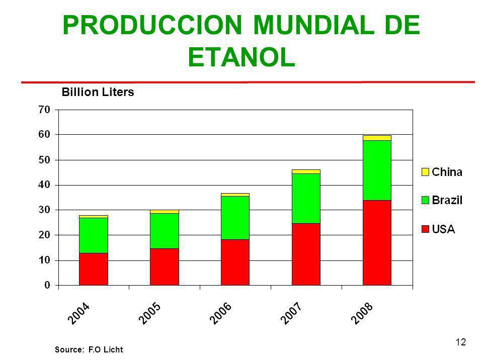 12 PRODUCCION MUNDIAL DE ETANOL Billion Liters Source: F.O Licht