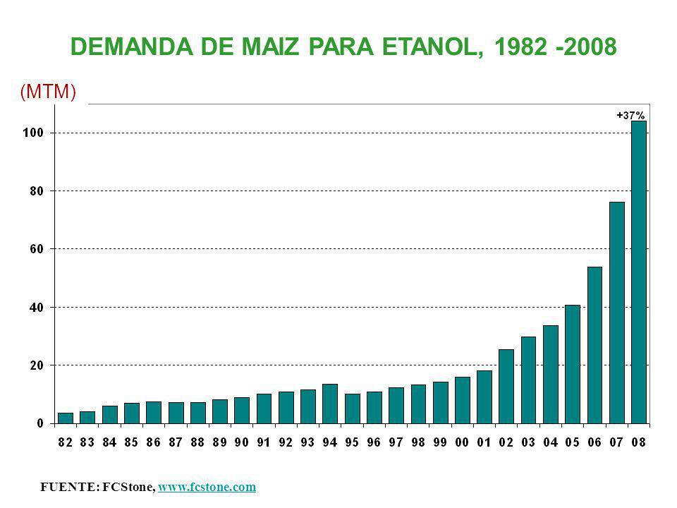 DEMANDA DE MAIZ PARA ETANOL, 1982 -2008 (MTM) FUENTE: FCStone, www.fcstone.comwww.fcstone.com