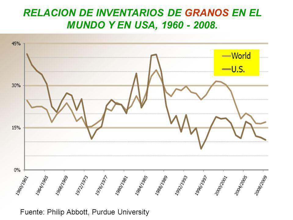 RELACION DE INVENTARIOS DE GRANOS EN EL MUNDO Y EN USA, 1960 - 2008. Fuente: Philip Abbott, Purdue University