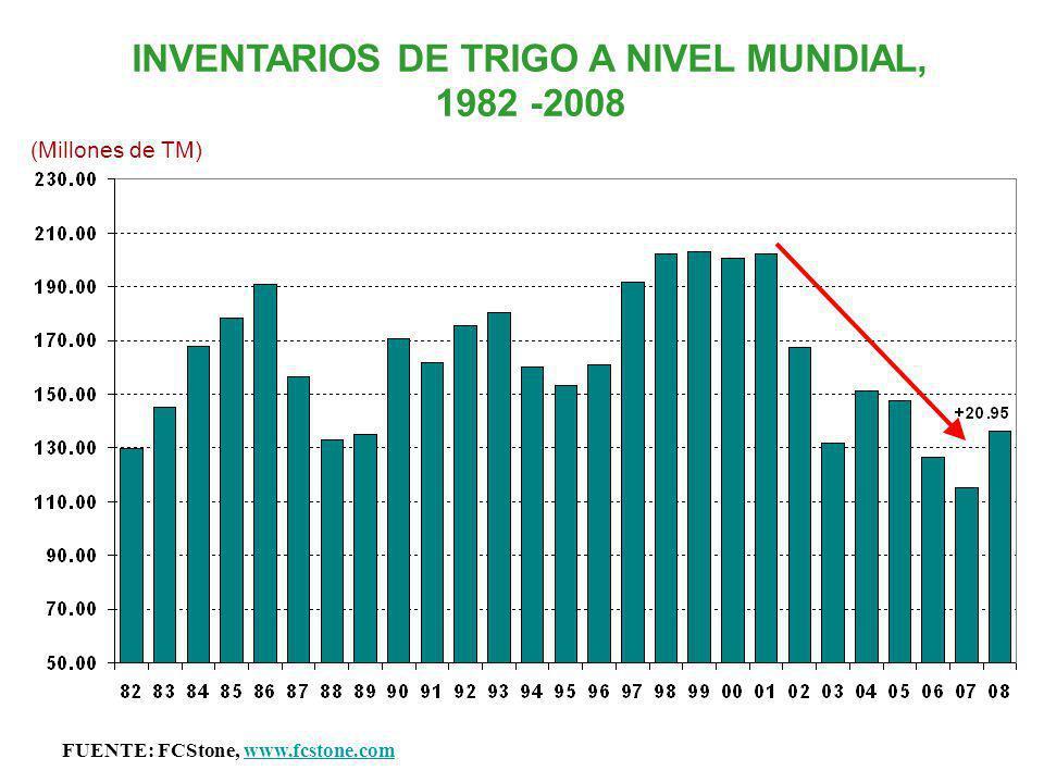 INVENTARIOS DE TRIGO A NIVEL MUNDIAL, 1982 -2008 FUENTE: FCStone, www.fcstone.comwww.fcstone.com (Millones de TM)