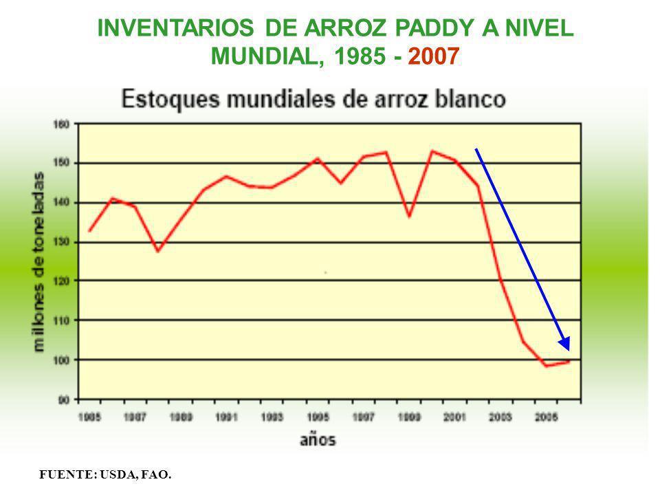INVENTARIOS DE ARROZ PADDY A NIVEL MUNDIAL, 1985 - 2007 FUENTE: USDA, FAO.