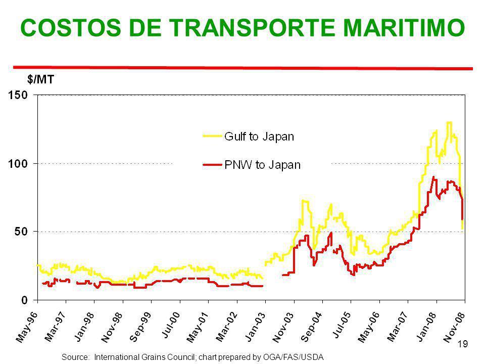 19 Source: International Grains Council; chart prepared by OGA/FAS/USDA COSTOS DE TRANSPORTE MARITIMO