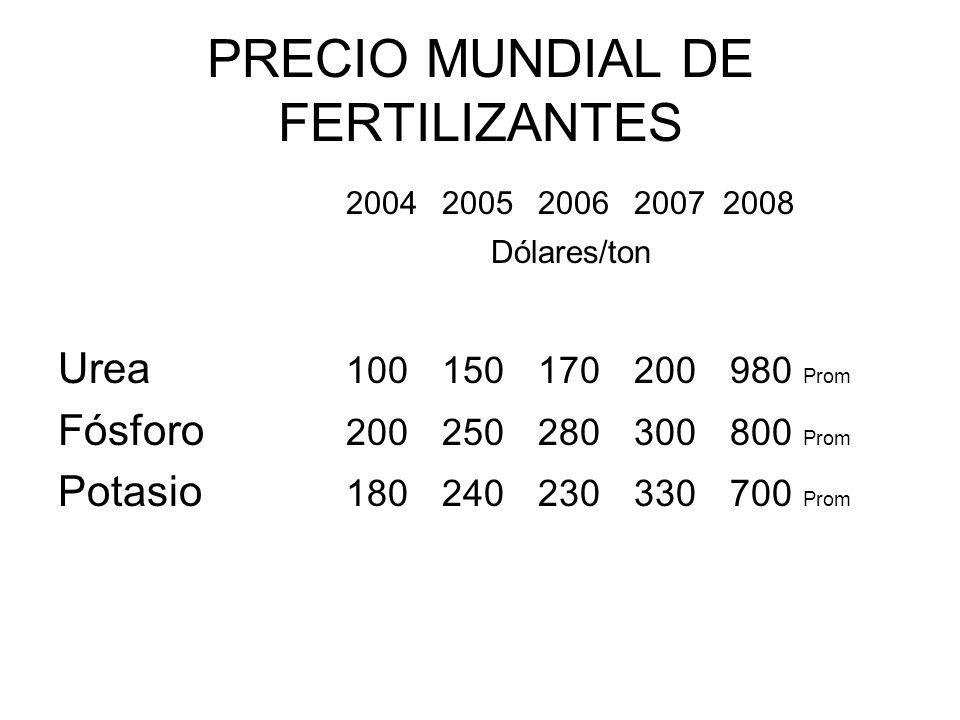 PRECIO MUNDIAL DE FERTILIZANTES 2004200520062007 2008 Dólares/ton Urea 100150170200980 Prom Fósforo 200250280300800 Prom Potasio 180240230330700 Prom