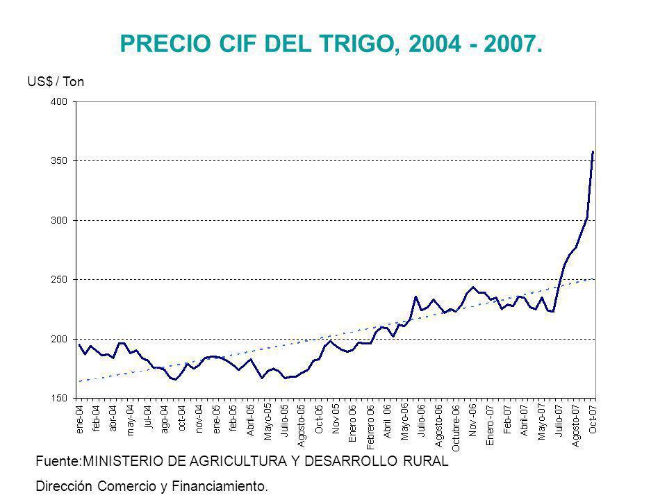 PRECIO CIF DEL TRIGO, 2004 - 2007. Fuente:MINISTERIO DE AGRICULTURA Y DESARROLLO RURAL Dirección Comercio y Financiamiento. US$ / Ton