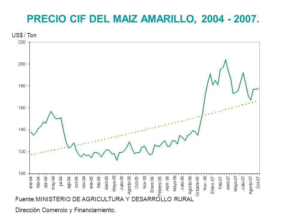 PRECIO CIF DEL MAIZ AMARILLO, 2004 - 2007. Fuente:MINISTERIO DE AGRICULTURA Y DESARROLLO RURAL Dirección Comercio y Financiamiento. US$ / Ton