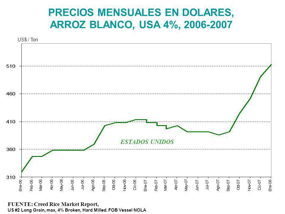 PRECIOS MENSUALES EN DOLARES, ARROZ BLANCO, USA 4%, 2006-2007 FUENTE: Creed Rice Market Report, US #2 Long Grain, max, 4% Broken, Hard Milled. FOB Ves
