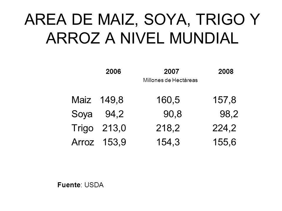 AREA DE MAIZ, SOYA, TRIGO Y ARROZ A NIVEL MUNDIAL 2006 2007 2008 Millones de Hectáreas Maiz149,8160,5157,8 Soya 94,2 90,8 98,2 Trigo 213,0218,2224,2 A