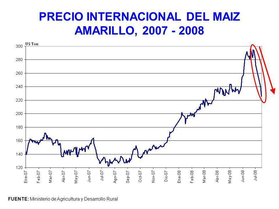 PRECIO INTERNACIONAL DEL MAIZ AMARILLO, 2007 - 2008 FUENTE: Ministerio de Agricultura y Desarrollo Rural