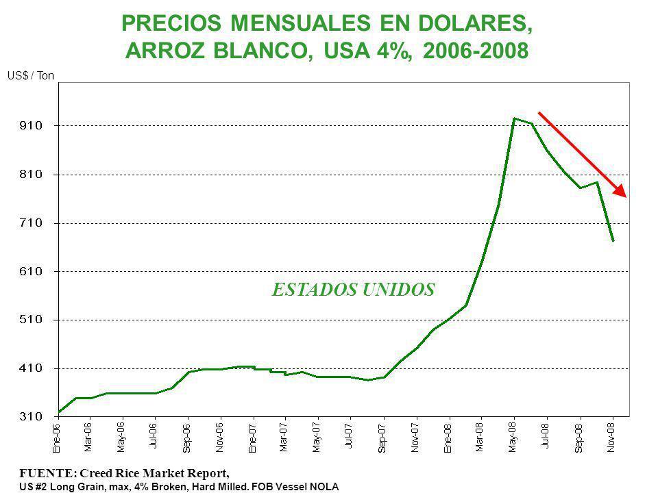 PRECIOS MENSUALES EN DOLARES, ARROZ BLANCO, USA 4%, 2006-2008 FUENTE: Creed Rice Market Report, US #2 Long Grain, max, 4% Broken, Hard Milled. FOB Ves
