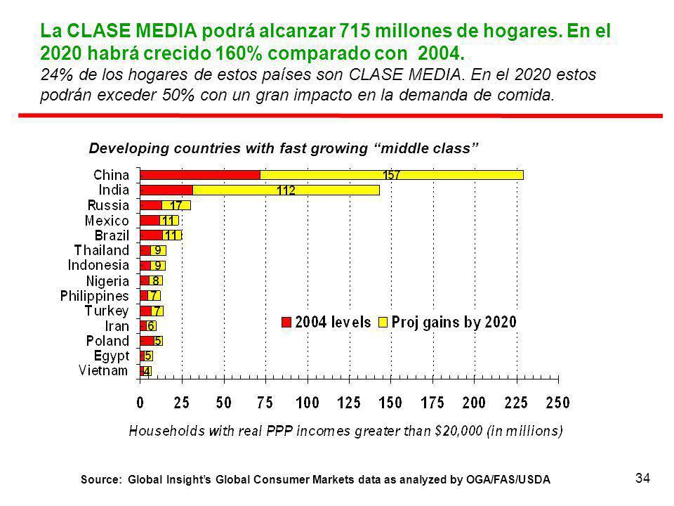 34 La CLASE MEDIA podrá alcanzar 715 millones de hogares. En el 2020 habrá crecido 160% comparado con 2004. 24% de los hogares de estos países son CLA