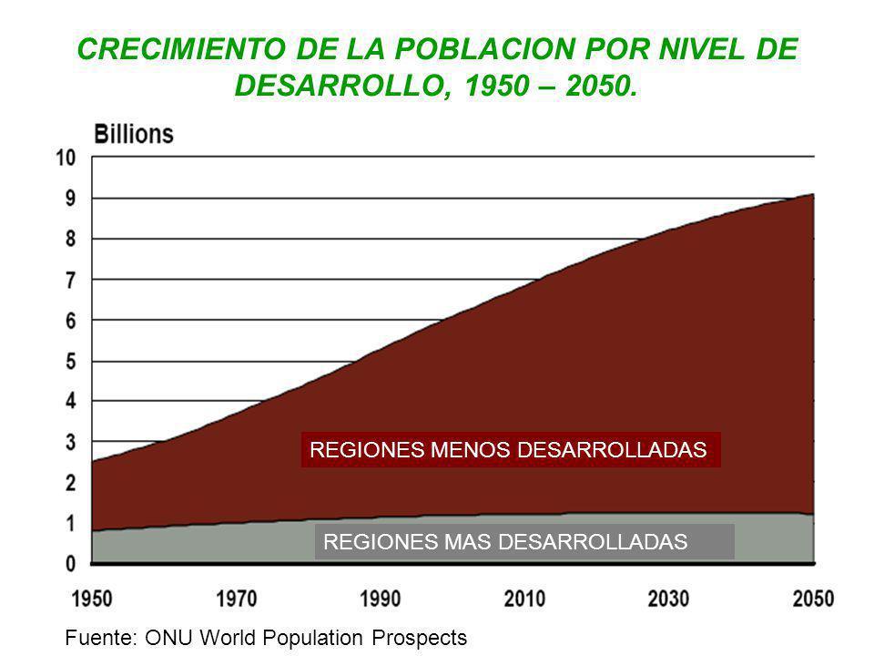 CRECIMIENTO DE LA POBLACION POR NIVEL DE DESARROLLO, 1950 – 2050. Fuente: ONU World Population Prospects REGIONES MENOS DESARROLLADAS REGIONES MAS DES