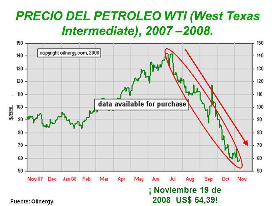 Fuente: Oilnergy. PRECIO DEL PETROLEO WTI (West Texas Intermediate), 2007 –2008. ¡ Noviembre 19 de 2008 US$ 54,39!