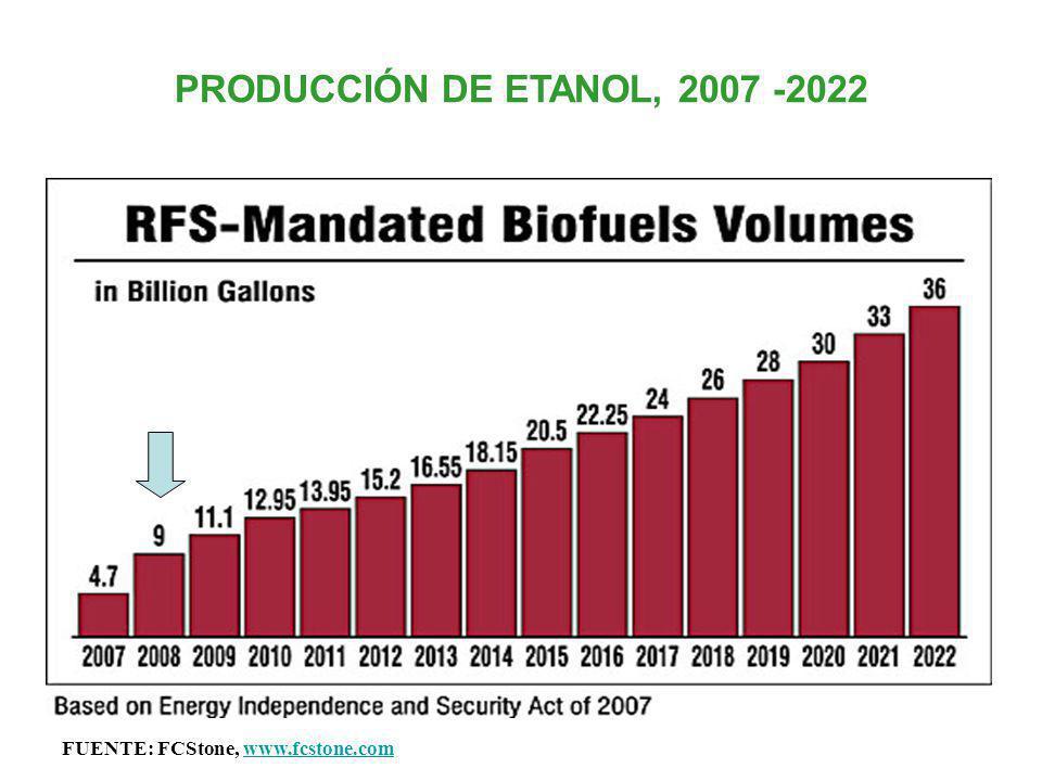PRODUCCIÓN DE ETANOL, 2007 -2022 FUENTE: FCStone, www.fcstone.comwww.fcstone.com
