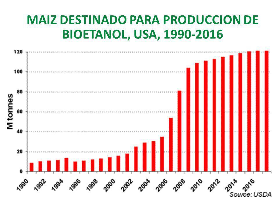 MAIZ DESTINADO PARA PRODUCCION DE BIOETANOL, USA, 1990-2016