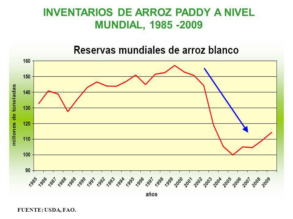 INVENTARIOS DE ARROZ PADDY A NIVEL MUNDIAL, 1985 -2009 FUENTE: USDA, FAO.