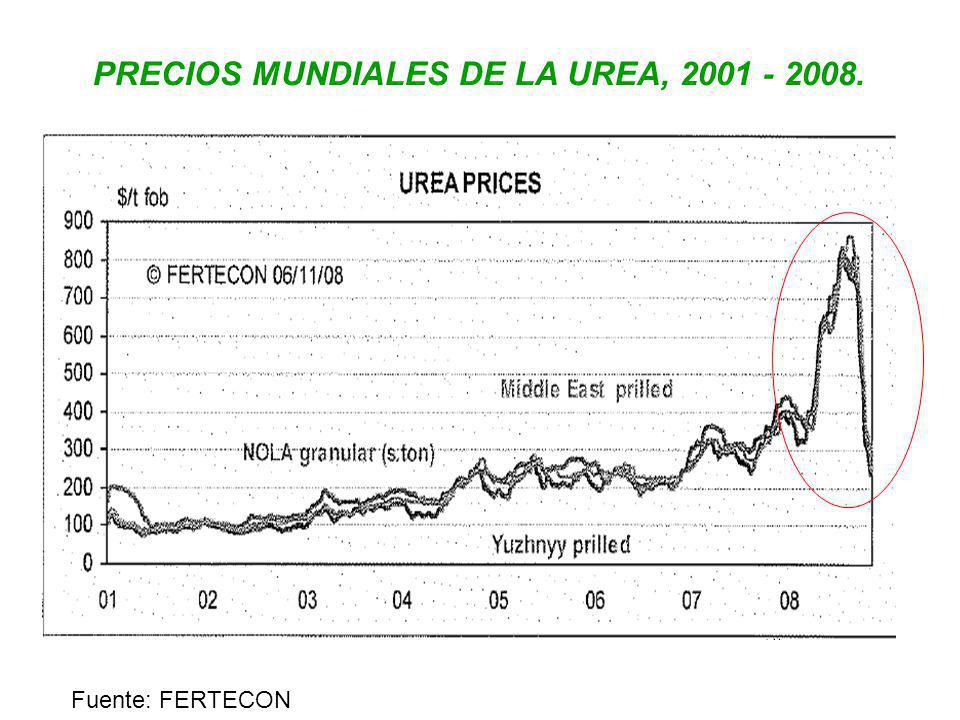 PRECIOS MUNDIALES DE LA UREA, 2001 - 2008. Fuente: FERTECON