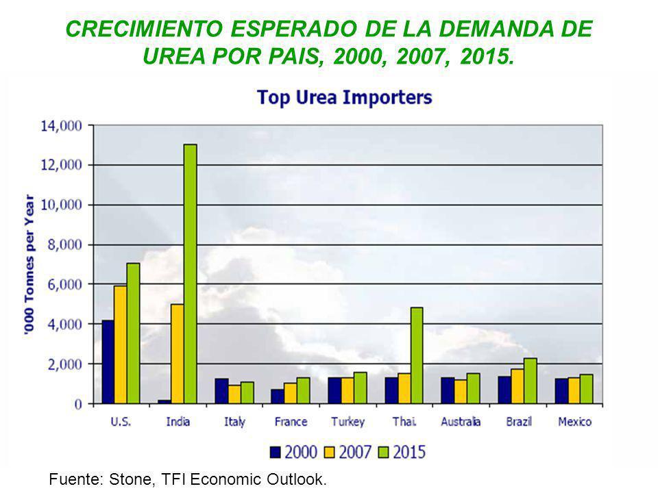 CRECIMIENTO ESPERADO DE LA DEMANDA DE UREA POR PAIS, 2000, 2007, 2015. Fuente: Stone, TFI Economic Outlook.
