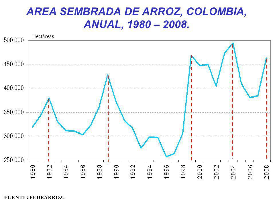 AREA SEMBRADA DE ARROZ, COLOMBIA, ANUAL, 1980 – 2008. FUENTE: FEDEARROZ. Hectáreas