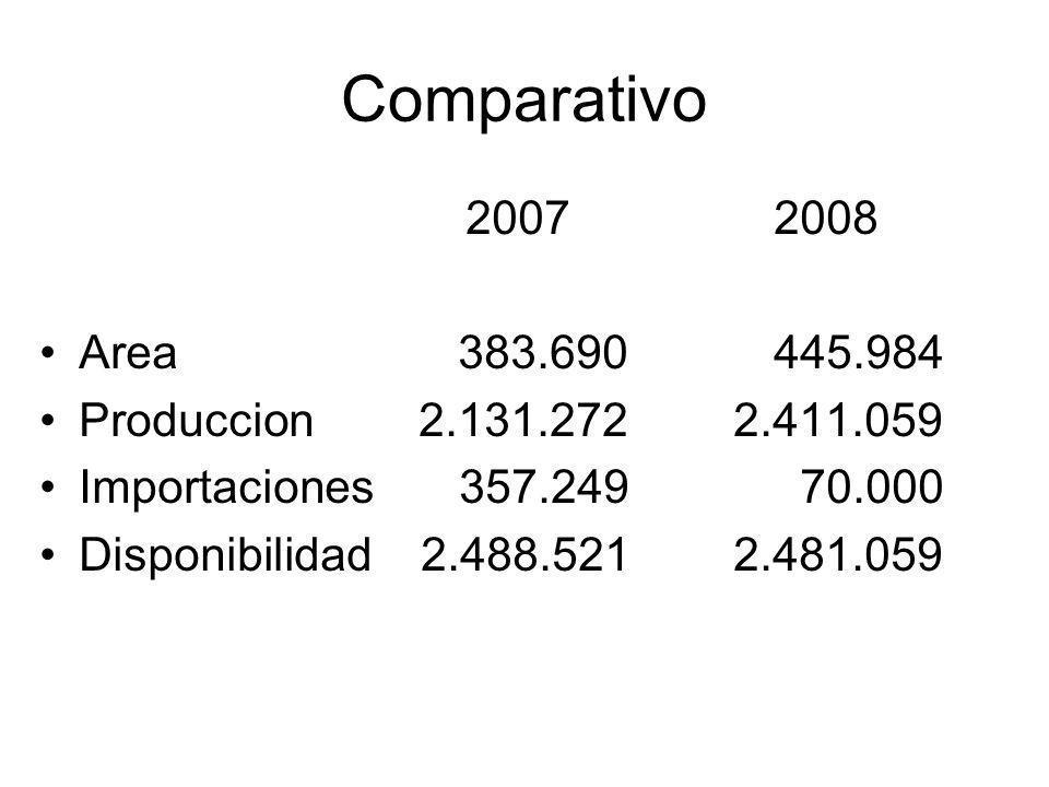 Comparativo 20072008 Area 383.690445.984 Produccion 2.131.272 2.411.059 Importaciones357.249 70.000 Disponibilidad 2.488.521 2.481.059