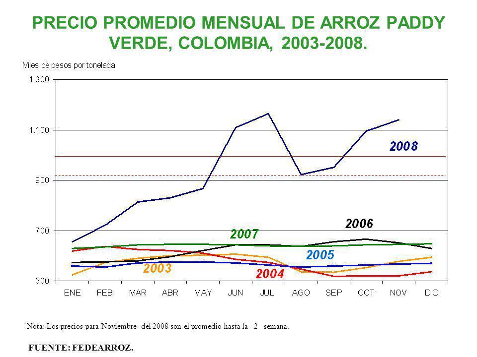PRECIO PROMEDIO MENSUAL DE ARROZ PADDY VERDE, COLOMBIA, 2003-2008. FUENTE: FEDEARROZ. Nota: Los precios para Noviembre del 2008 son el promedio hasta