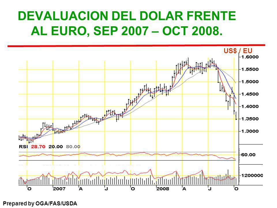 DEVALUACION DEL DOLAR FRENTE AL EURO, SEP 2007 – OCT 2008. Prepared by OGA/FAS/USDA US$ / EU