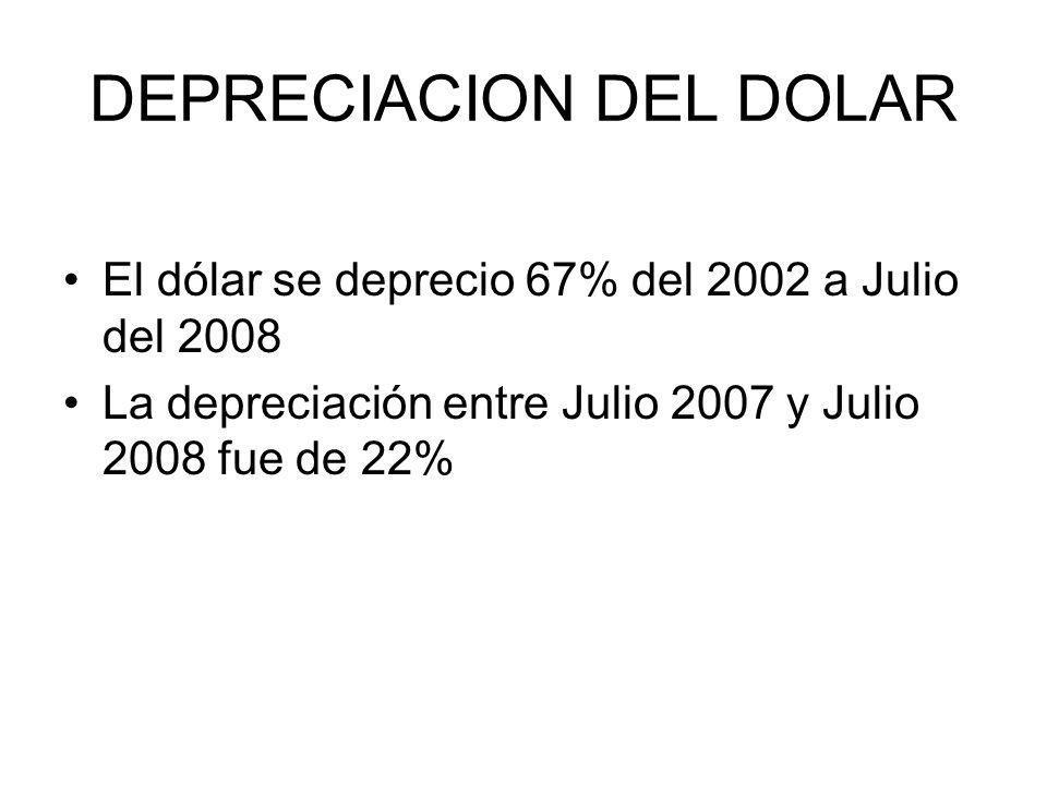 DEPRECIACION DEL DOLAR El dólar se deprecio 67% del 2002 a Julio del 2008 La depreciación entre Julio 2007 y Julio 2008 fue de 22%