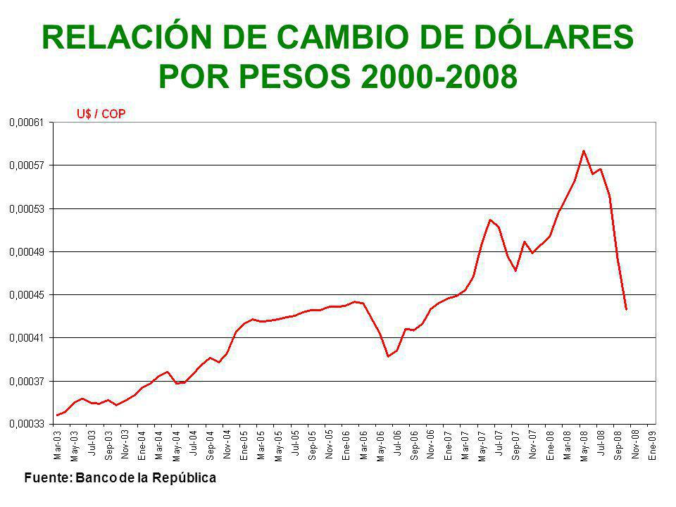 RELACIÓN DE CAMBIO DE DÓLARES POR PESOS 2000-2008 Fuente: Banco de la República