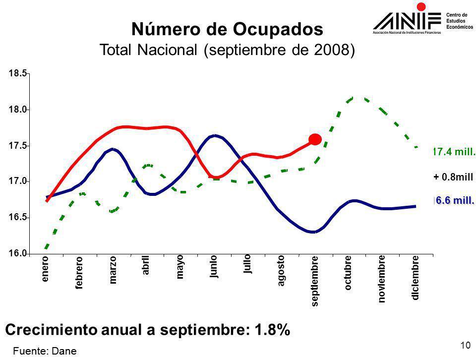 10 Número de Ocupados Total Nacional (septiembre de 2008) Fuente: Dane + 0.8mill 2006 17.4 mill.