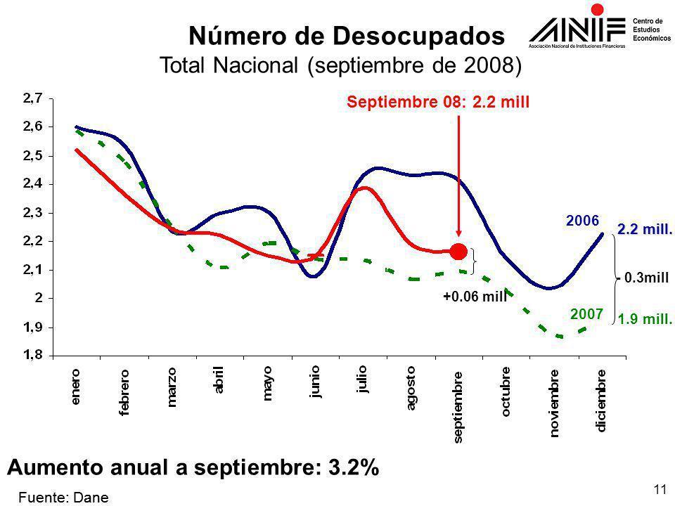 11 Número de Desocupados Total Nacional (septiembre de 2008) Fuente: Dane - 0.3mill 2006 1.9 mill.