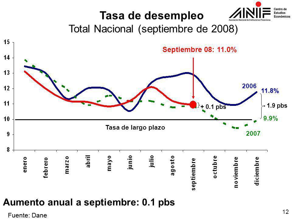 12 Tasa de desempleo Total Nacional (septiembre de 2008) Fuente: Dane - 1.9 pbs 2006 9.9% 11.8% 2007 Septiembre 08: 11.0% Fuente: Dane Aumento anual a septiembre: 0.1 pbs Tasa de largo plazo + 0.1 pbs
