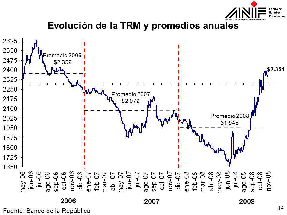14 Fuente: Banco de la República Evolución de la TRM y promedios anuales Promedio 2006: $2.359 Promedio 2007 $2.079 Promedio 2008 $1.945 2007 2006 2008 $2.351