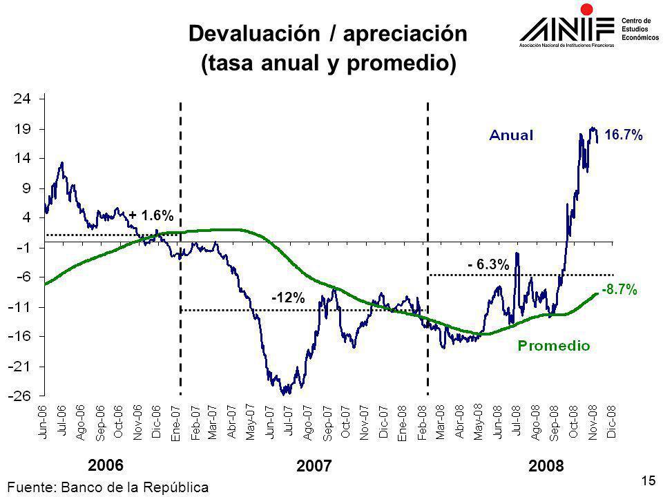 15 Fuente: Banco de la República 2007 2006 Devaluación / apreciación (tasa anual y promedio) 2008 + 1.6% - 6.3% -12% -8.7% 16.7%