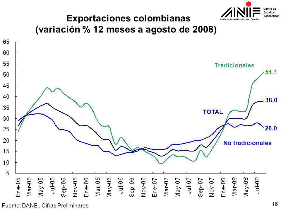 16 Exportaciones colombianas (variación % 12 meses a agosto de 2008) Fuente: DANE.